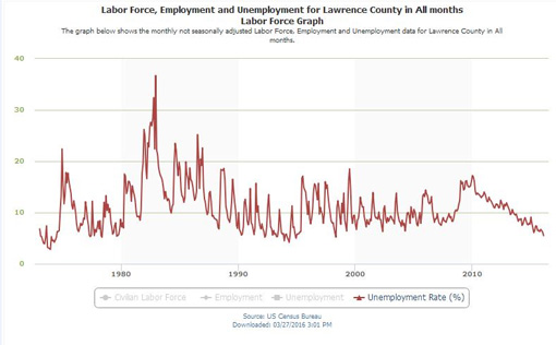marys county unemployment - 510×316
